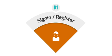 Signin of Registreren